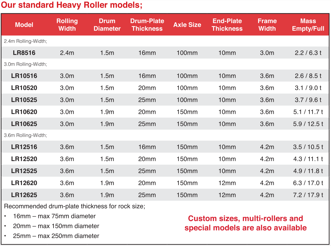Land Roller Sizes
